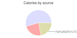 Wheat germ, crude, calories by source